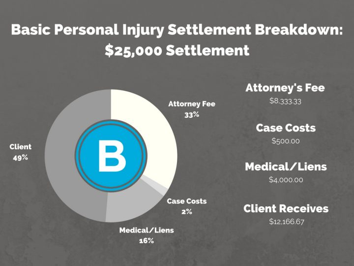 Personal Injury Settlement Breakdown. How Much Do You Get? - Brooks Law Group