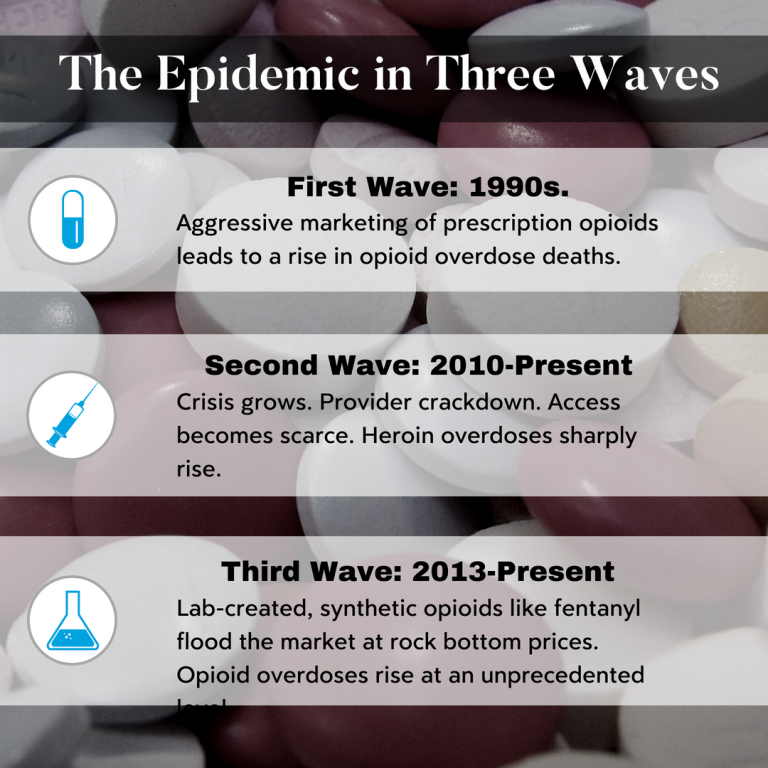 Three waves of the epidemic - Brooks Law Group